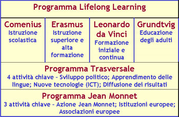 programma-lifelong-learning